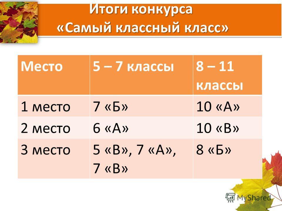 Итоги конкурса «Самый классный класс» Место5 – 7 классы8 – 11 классы 1 место7 «Б»10 «А» 2 место6 «А»10 «В» 3 место5 «В», 7 «А», 7 «В» 8 «Б»
