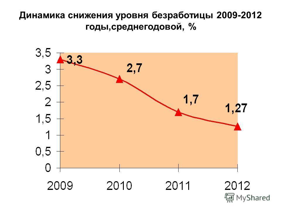 Динамика снижения уровня безработицы 2009-2012 годы,среднегодовой, %