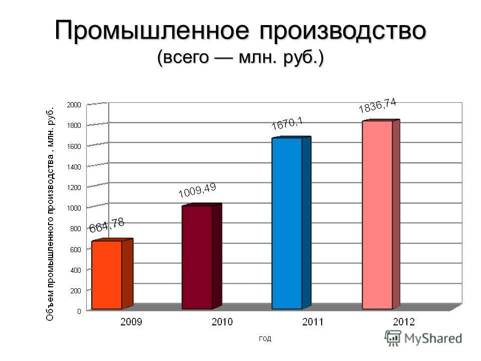 Промышленное производство (всего млн. руб.)