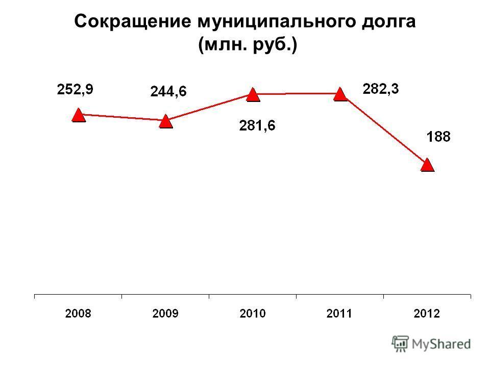 Сокращение муниципального долга (млн. руб.)