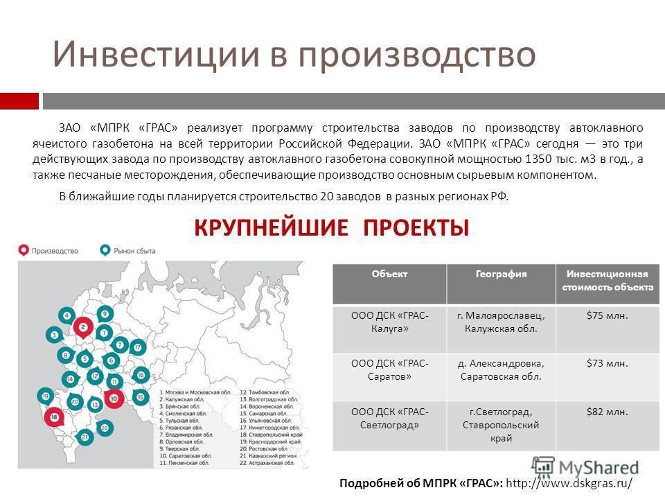 Инвестиции в производство ЗАО « МПРК « ГРАС » реализует программу строительства заводов по производству автоклавного ячеистого газобетона на всей территории Российской Федерации. ЗАО « МПРК « ГРАС » сегодня это три действующих завода по производству