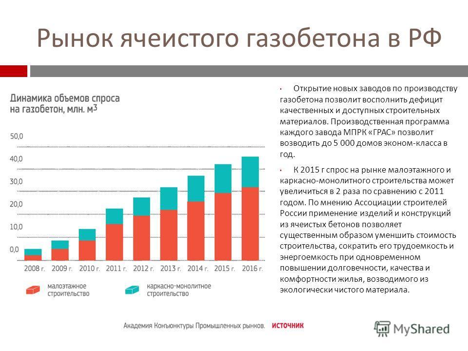 Рынок ячеистого газобетона в РФ Открытие новых заводов по производству газобетона позволит восполнить дефицит качественных и доступных строительных материалов. Производственная программа каждого завода МПРК « ГРАС » позволит возводить до 5 000 домов