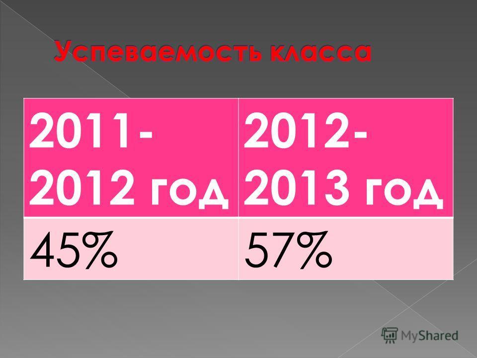 2011- 2012 год 2012- 2013 год 45%57%