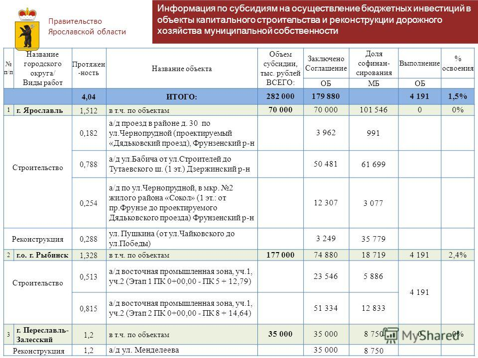 Правительство Ярославской области Информация по субсидиям на осуществление бюджетных инвестиций в объекты капитального строительства и реконструкции дорожного хозяйства муниципальной собственности п/п Название городского округа/ Виды работ Протяжен -