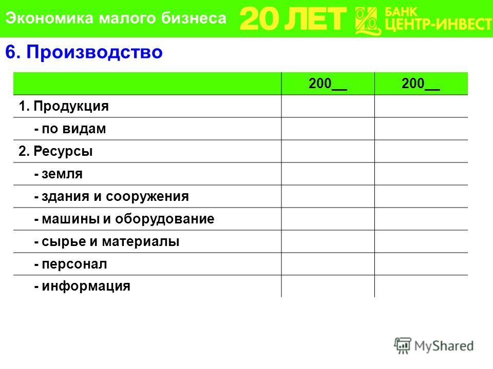 200__ 1. Продукция - по видам 2. Ресурсы - земля - здания и сооружения - машины и оборудование - сырье и материалы - персонал - информация 6. Производство Экономика малого бизнеса