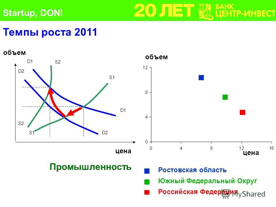 Темпы роста 2011 Промышленность Южный Федеральный Округ Российская Федерация цена D2 D1 S2 S1 цена объем Ростовская область объем цена Startup, DON!