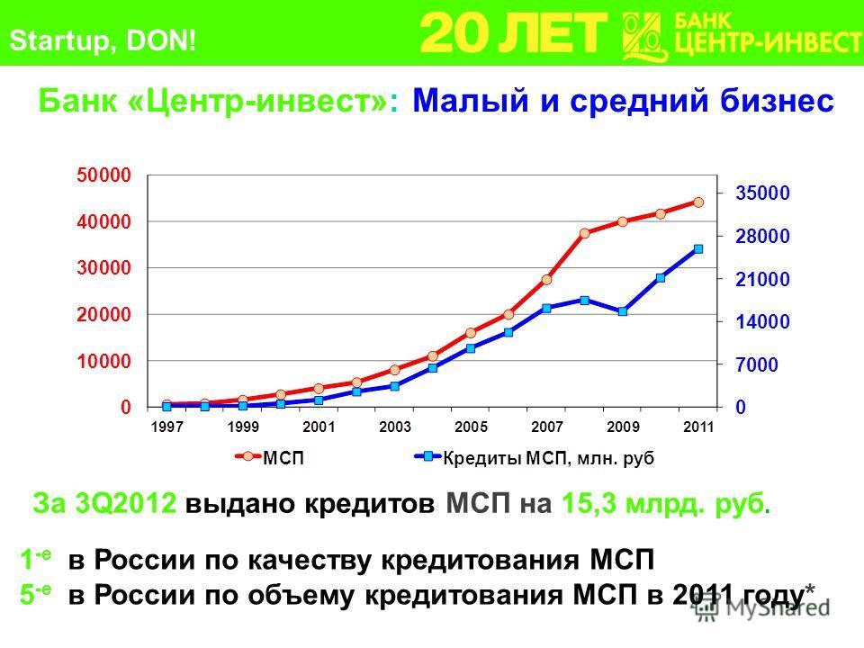 21 Банк «Центр-инвест»: Малый и средний бизнес За 3Q2012 выдано кредитов МСП на 15,3 млрд. руб. 1 -е в России по качеству кредитования МСП 5 -е в России по объему кредитования МСП в 2011 году* Startup, DON!
