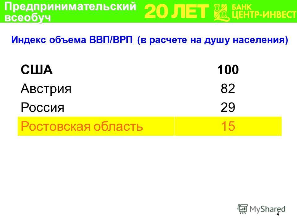 4 Индекс объема ВВП/ВРП (в расчете на душу населения) США100 Австрия82 Россия29 Ростовская область15 Предпринимательский всеобуч
