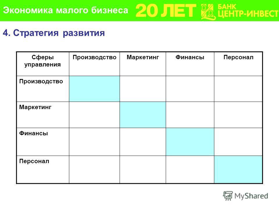Сферы управления ПроизводствоМаркетингФинансыПерсонал Производство Маркетинг Финансы Персонал 4. Стратегия развития Экономика малого бизнеса