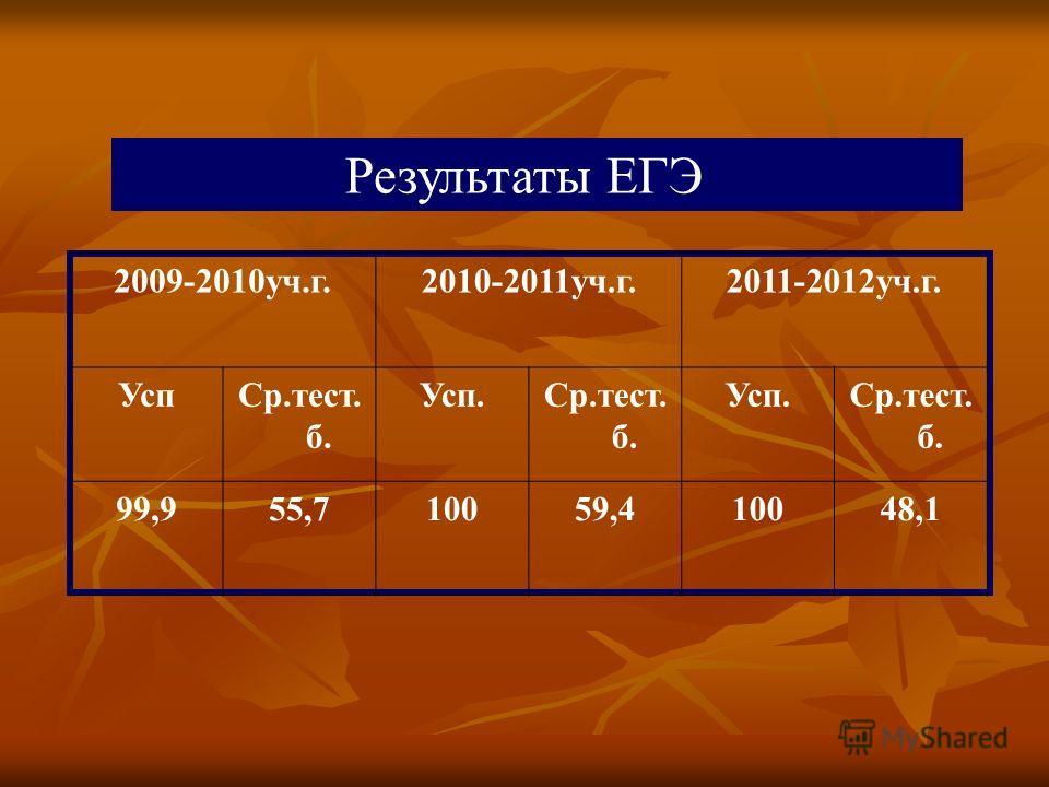 2009-2010уч.г.2010-2011уч.г.2011-2012уч.г. УспСр.тест. б. Усп.Ср.тест. б. Усп.Ср.тест. б. 99,955,710059,410048,1 Результаты ЕГЭ