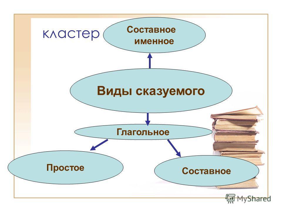 кластер Виды сказуемого Составное именное Глагольное Простое Составное