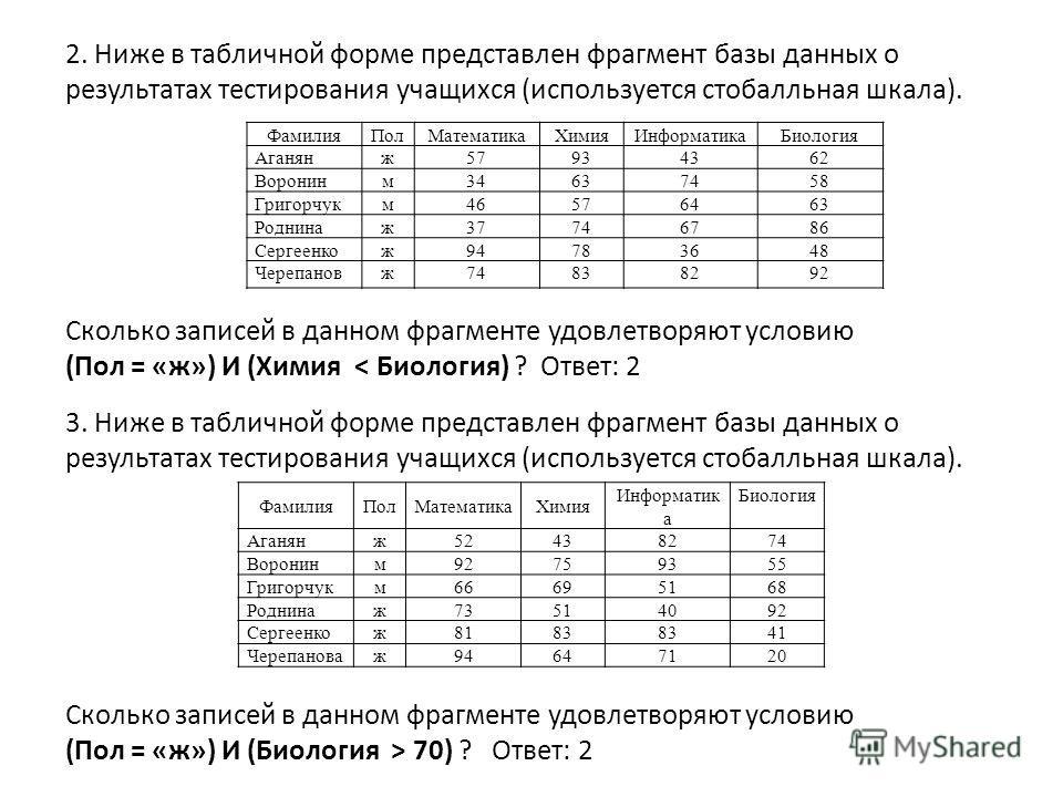 2. Ниже в табличной форме представлен фрагмент базы данных о результатах тестирования учащихся (используется стобалльная шкала). ФамилияПолМатематикаХимияИнформатика Биология Аганянж57934362 Воронинм34637458 Григорчукм46576463 Роднинаж37746786 Сергее