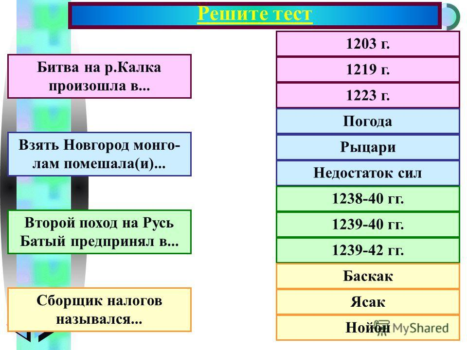Меню Решите тест 1203 г. 1219 г. 1223 г. Погода Рыцари Недостаток сил 1238-40 гг. 1239-40 гг. 1239-42 гг. Баскак Ясак Нойон Битва на р.Калка произошла в... Взять Новгород монго- лам помешала(и)... Второй поход на Русь Батый предпринял в... Сборщик на