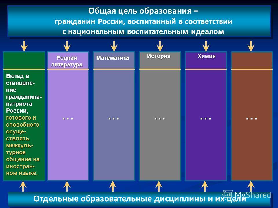 30 Общая цель образования – гражданин России, воспитанный в соответствии с национальным воспитательным идеалом Отдельные образовательные дисциплины и их цели Иностранный язык и т.д. Вклад в становле- ние гражданина- патриота России, готового и способ