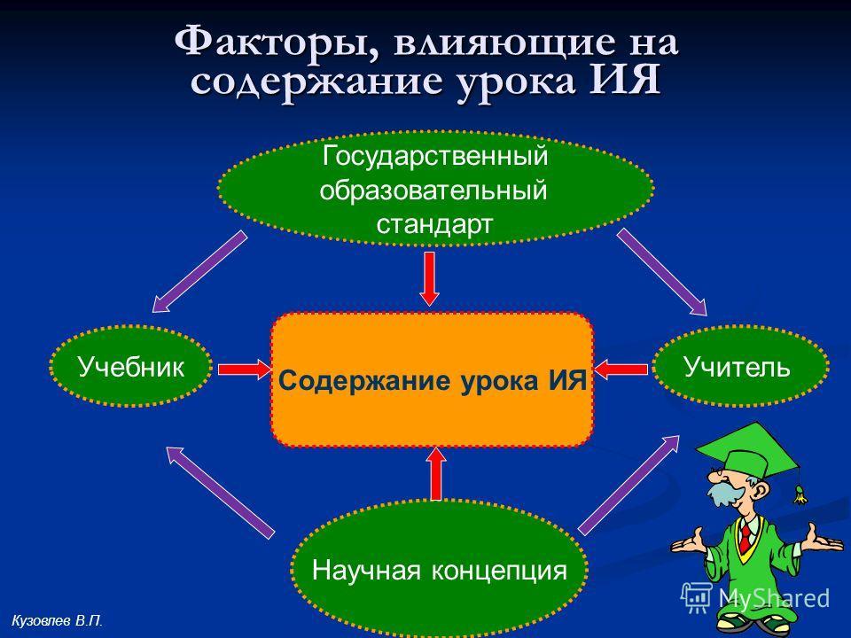 6 Факторы, влияющие на содержание урока ИЯ Содержание урока ИЯ Научная концепция Государственный образовательный стандарт Учебник Учитель Кузовлев В.П.