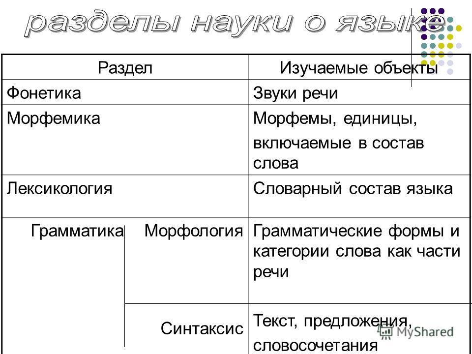 Роль языковых явлений Подготовка к части С ГИА учеников 9 класса