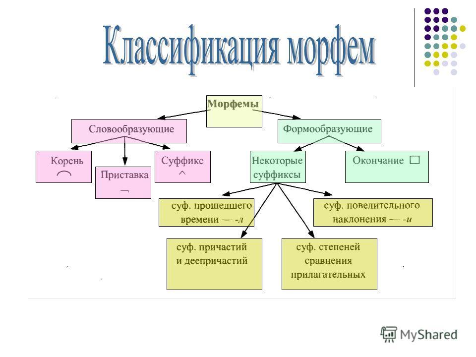 Для чего нужна морфемика? Морфе́мика морфемный строй языка (совокупность и типы вычленяемых в словах морфем), а также раздел языкознания, изучающий морфологические модели языка: типы и структуру морфем, их формальные разновидности (морфы) и закономер