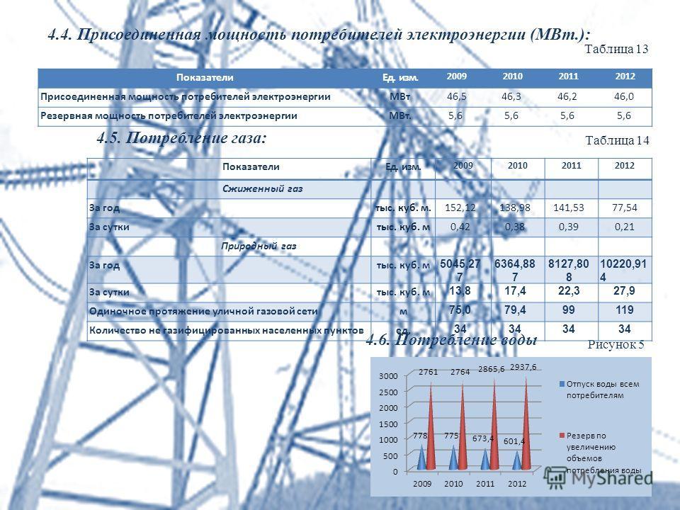 4.4. Присоединенная мощность потребителей электроэнергии (МВт.): 4.6. Потребление воды Рисунок 5 Показатели Ед. изм. 2009201020112012 Cжиженный газ За год тыс. куб. м.152,12138,98141,5377,54 За сутки тыс. куб. м0,420,380,390,21 Природный газ За годты