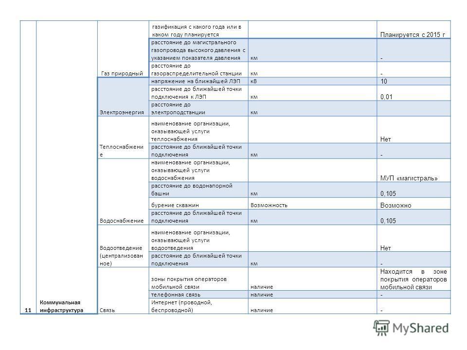 11 Коммунальная инфраструктура Газ природный газификация с какого года или в каком году планируется Планируется с 2015 г расстояние до магистрального газопровода высокого давления с указанием показателя давлениякм - расстояние до газораспределительно