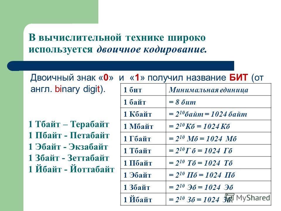 В вычислительной технике широко используется двоичное кодирование. Двоичный знак «0» и «1» получил название БИТ (от англ. binary digit). 1 битМинимальная единица 1 байт= 8 бит 1 Кбайт= 2 10 байт = 1024 байт 1 Мбайт= 2 10 Кб = 1024 Кб 1 Гбайт= 2 10 Мб