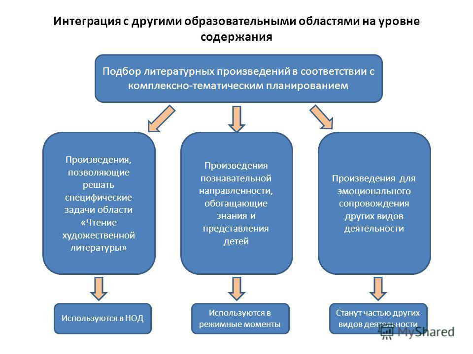 Интеграция с другими образовательными областями на уровне содержания Подбор литературных произведений в соответствии с комплексно-тематическим планированием Произведения, позволяющие решать специфические задачи области «Чтение художественной литерату