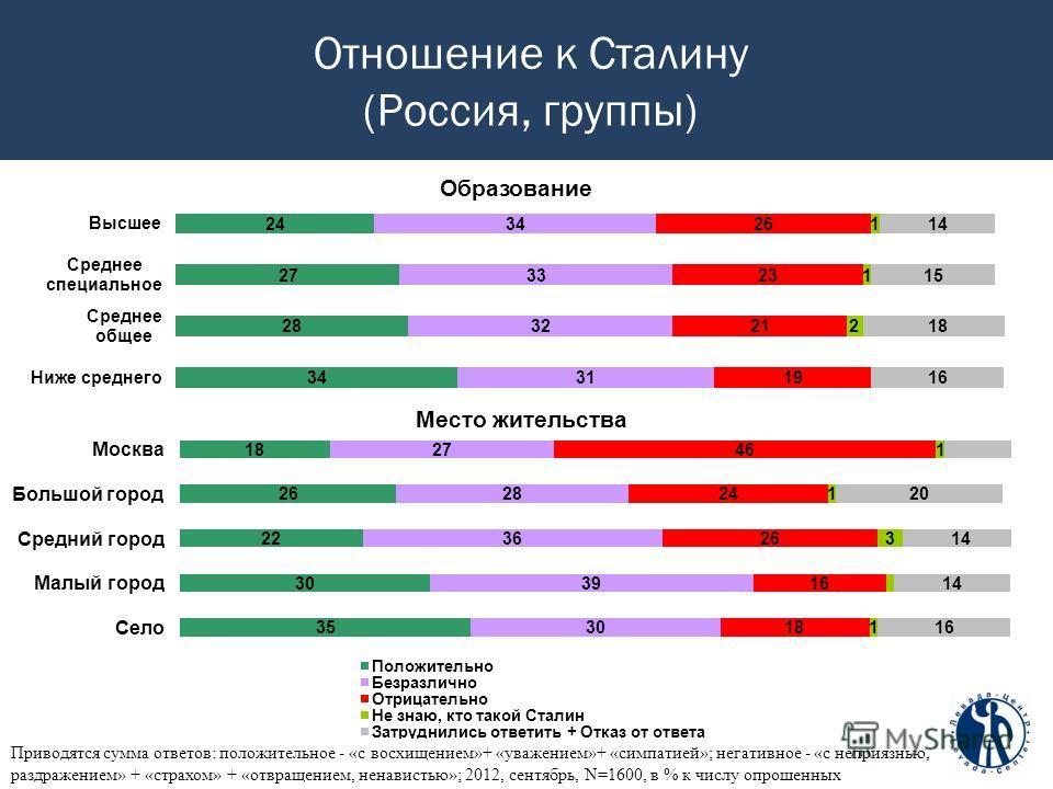 Отношение к Сталину (Россия, группы) Приводятся сумма ответов: положительное - «с восхищением»+ «уважением»+ «симпатией»; негативное - «с неприязнью, раздражением» + «страхом» + «отвращением, ненавистью»; 2012, сентябрь, N=1600, в % к числу опрошенны