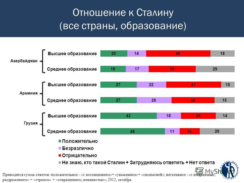 Отношение к Сталину (все страны, образование) Приводятся сумма ответов: положительное - «с восхищением»+ «уважением»+ «симпатией»; негативное - «с неприязнью, раздражением» + «страхом» + «отвращением, ненавистью»; 2012, октябрь Азербайджан Армения Гр
