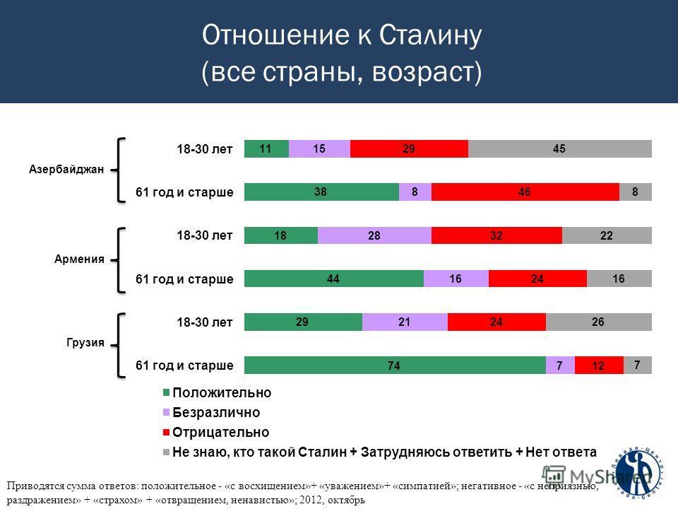 Отношение к Сталину (все страны, возраст) Приводятся сумма ответов: положительное - «с восхищением»+ «уважением»+ «симпатией»; негативное - «с неприязнью, раздражением» + «страхом» + «отвращением, ненавистью»; 2012, октябрь Азербайджан Армения Грузия