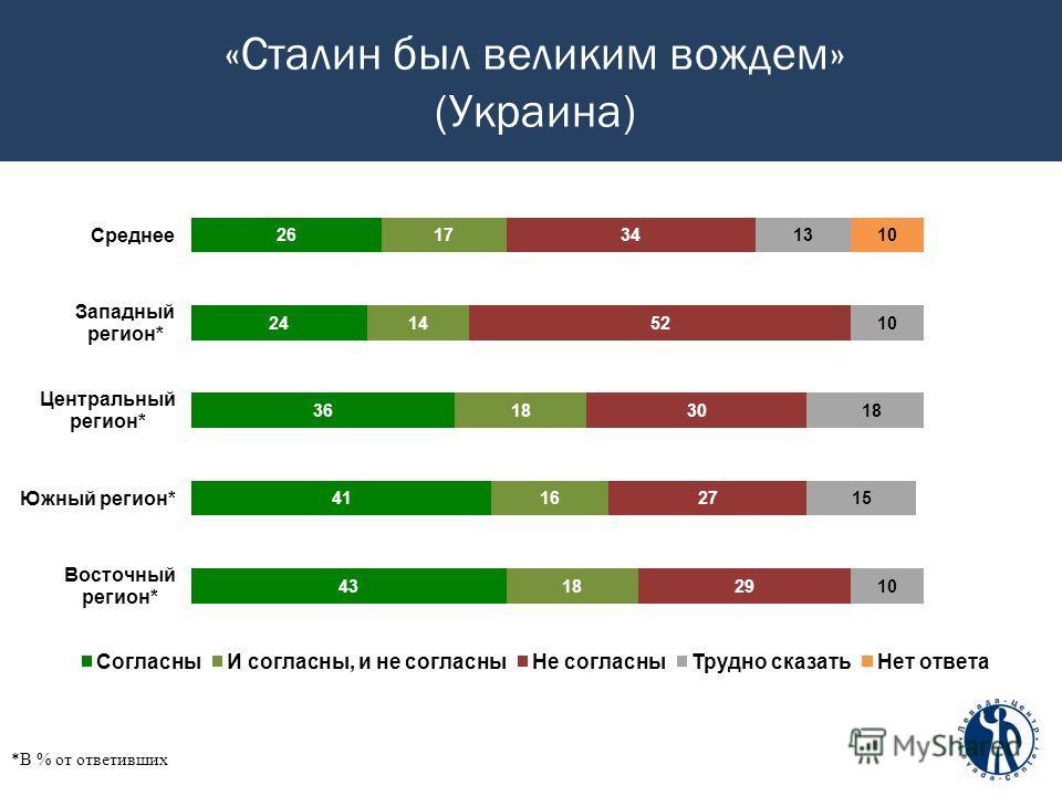 «Сталин был великим вождем» (Украина) *В % от ответивших