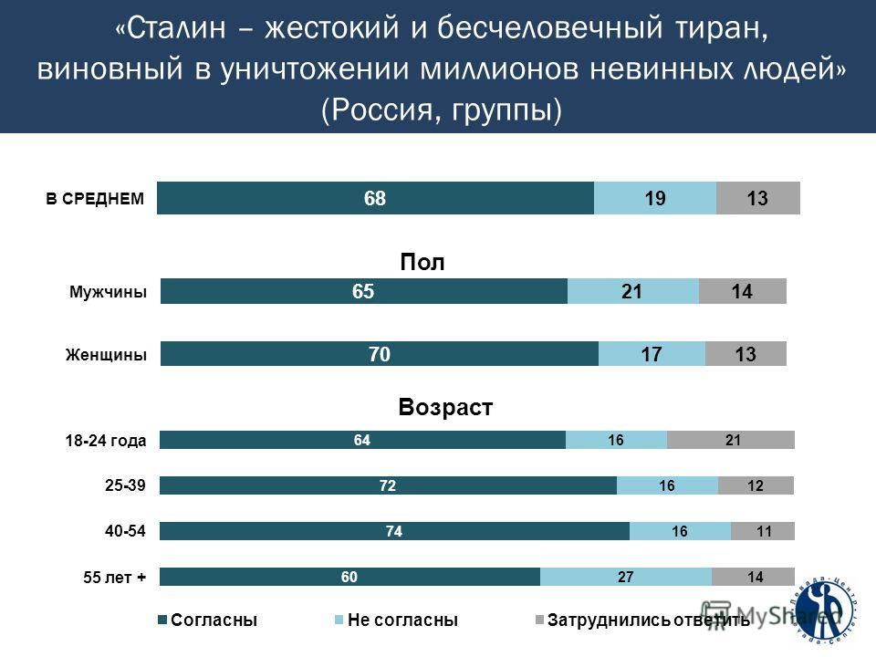 «Сталин – жестокий и бесчеловечный тиран, виновный в уничтожении миллионов невинных людей» (Россия, группы)