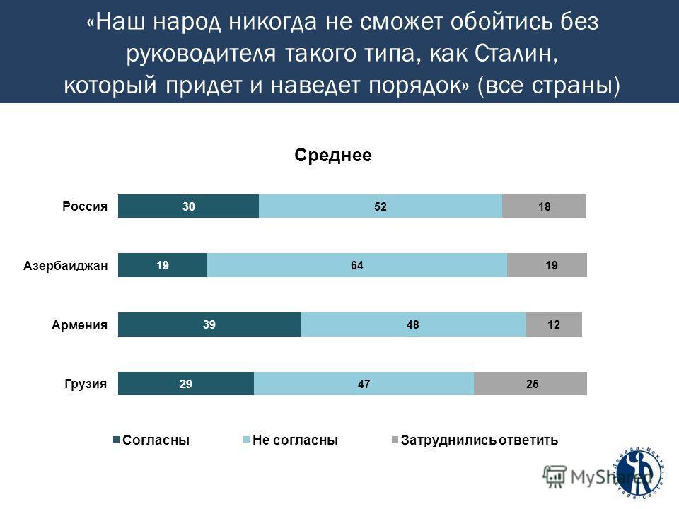 «Наш народ никогда не сможет обойтись без руководителя такого типа, как Сталин, который придет и наведет порядок» (все страны)