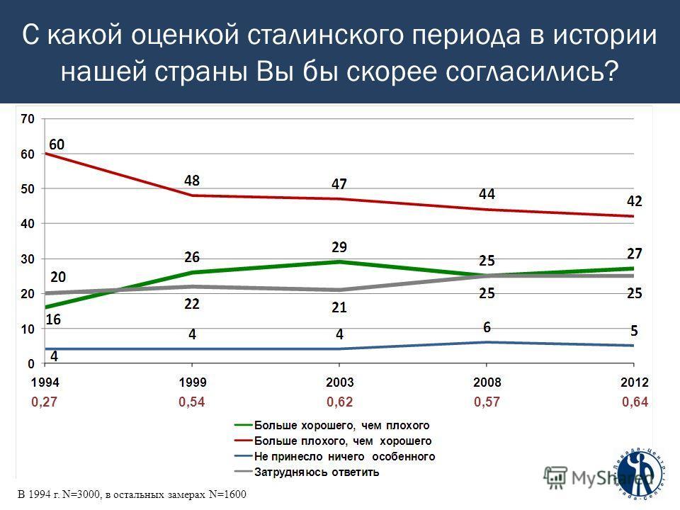 С какой оценкой сталинского периода в истории нашей страны Вы бы скорее согласились? В 1994 г. N=3000, в остальных замерах N=1600 0,270,540,620,570,64