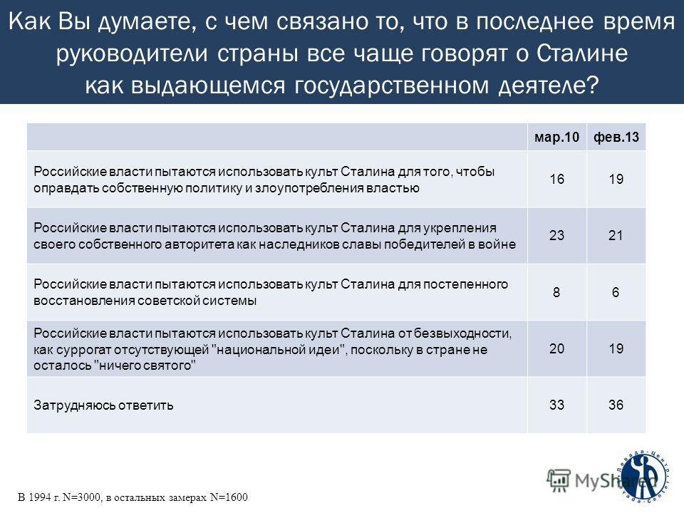 Как Вы думаете, с чем связано то, что в последнее время руководители страны все чаще говорят о Сталине как выдающемся государственном деятеле? В 1994 г. N=3000, в остальных замерах N=1600 мар.10фев.13 Российские власти пытаются использовать культ Ста