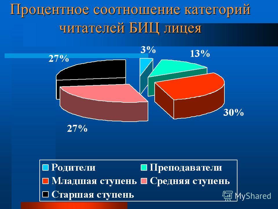 Процентное соотношение категорий читателей БИЦ лицея