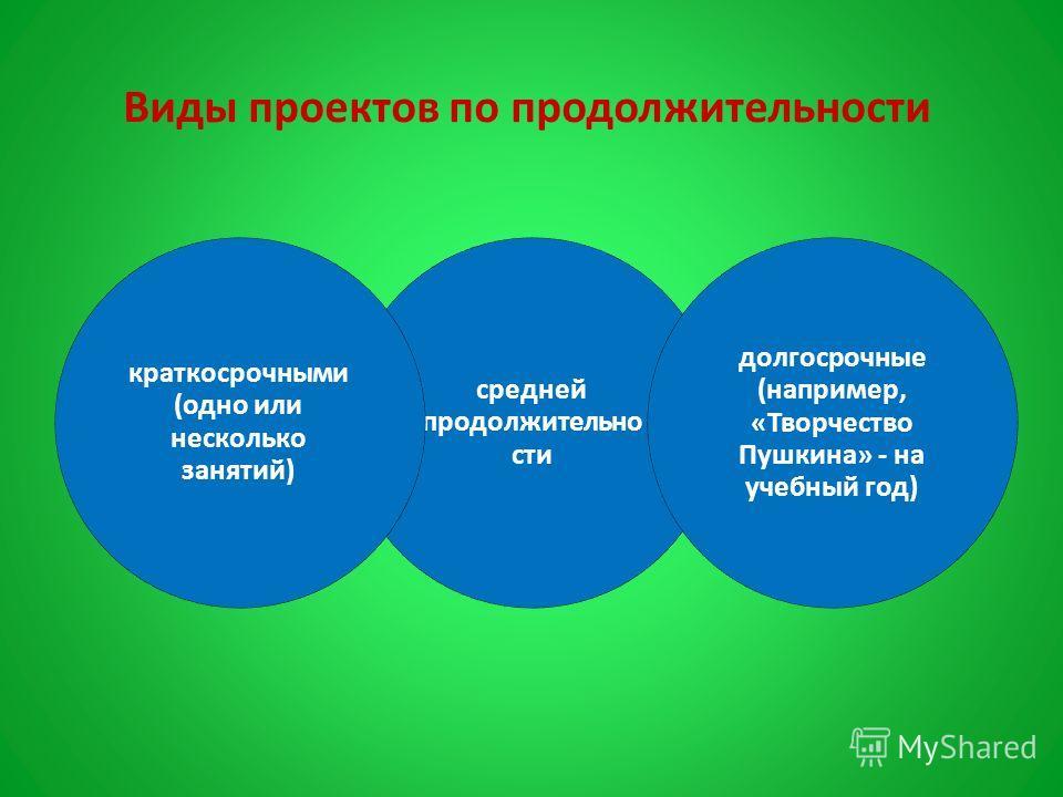 средней продолжительно сти долгосрочные (например, «Творчество Пушкина» - на учебный год) краткосрочными (одно или несколько занятий) Виды проектов по продолжительности