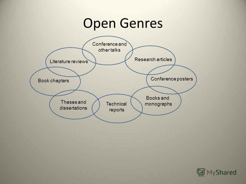 Open Genres Conference and other talks Research articles Conference posters Books and monographs Technical reports Literature reviews Book chapters Theses and dissertations