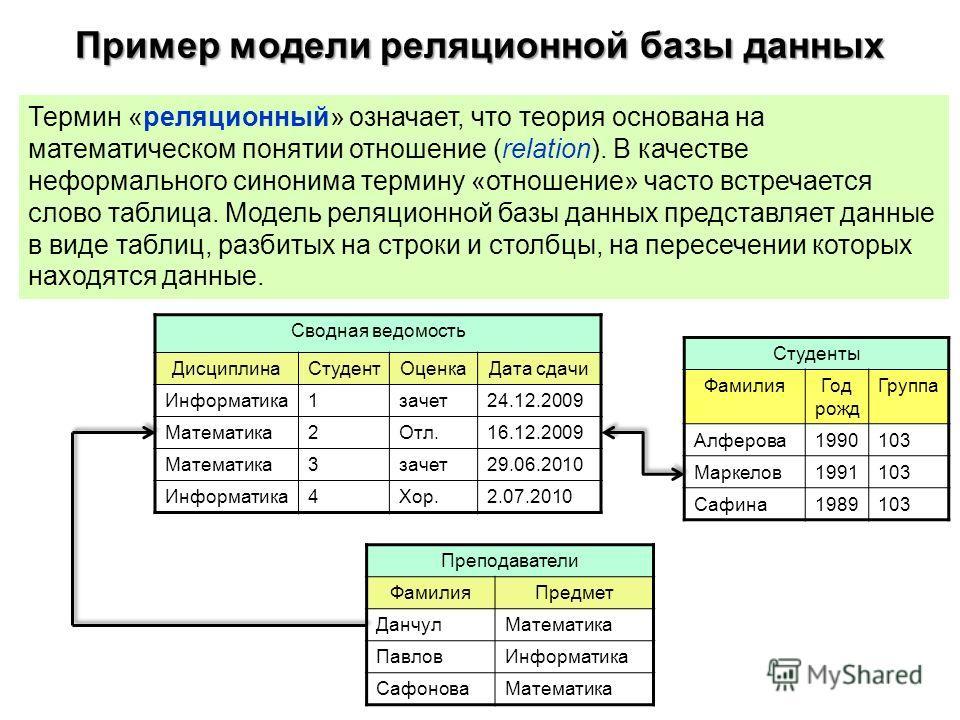 Пример модели реляционной базы