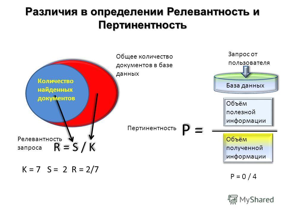 Различия в определении Релевантность и Пертинентность R = S / K Релевантность запроса Количество найденных документов Общее количество документов в базе данных Объём полезной информации Объём полученной информации Запрос от пользователя База данных P