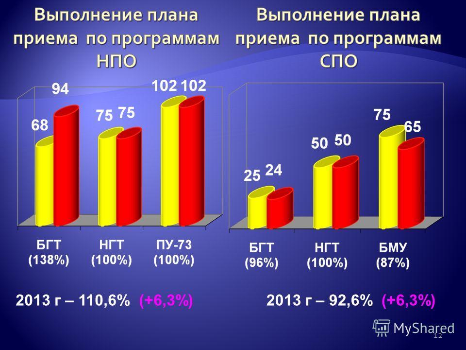12 2013 г – 110,6% (+6,3%)2013 г – 92,6% (+6,3%)