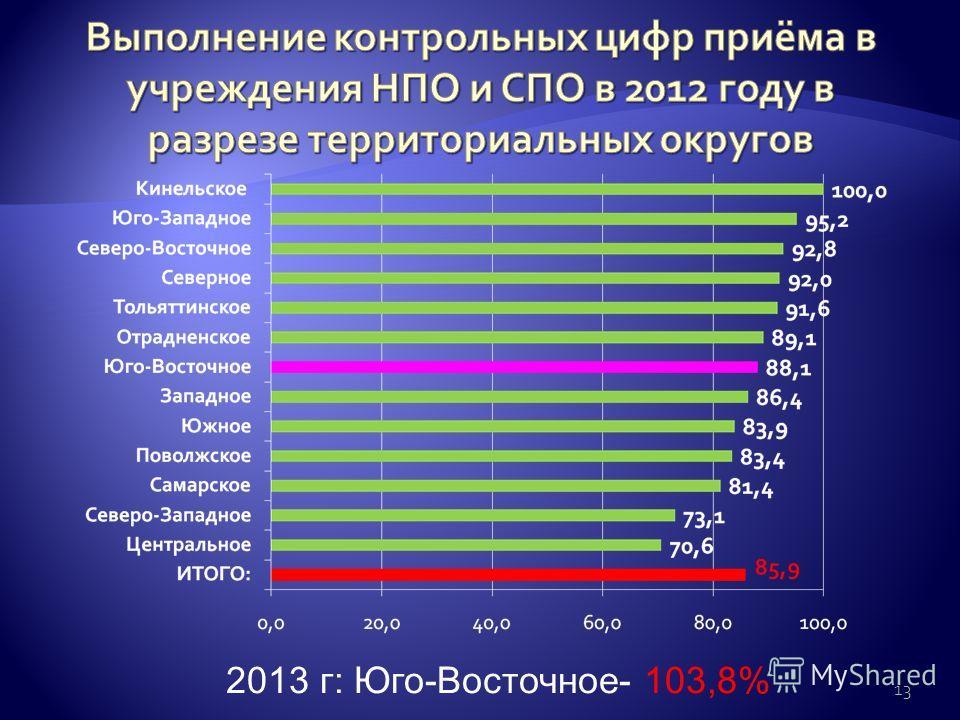 2013 г: Юго-Восточное- 103,8% 13