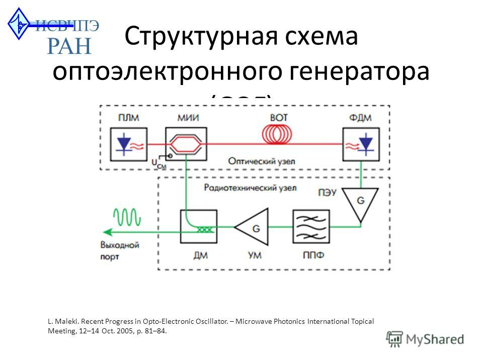 Структурная схема оптоэлектронного генератора (ОЭГ) L.Maleki. Recent Progress in Opto-Electronic Oscillator.– Microwave Photonics International Topical Meeting, 12–14 Oct. 2005, p. 81–84. ИСВЧПЭ РАН