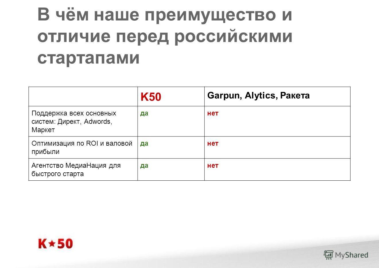 В чём наше преимущество и отличие перед российскими стартапами K50 Garpun, Alytics, Ракета Поддержка всех основных систем: Директ, Adwords, Маркет данет Оптимизация по ROI и валовой прибыли данет Агентство МедиаНация для быстрого старта данет
