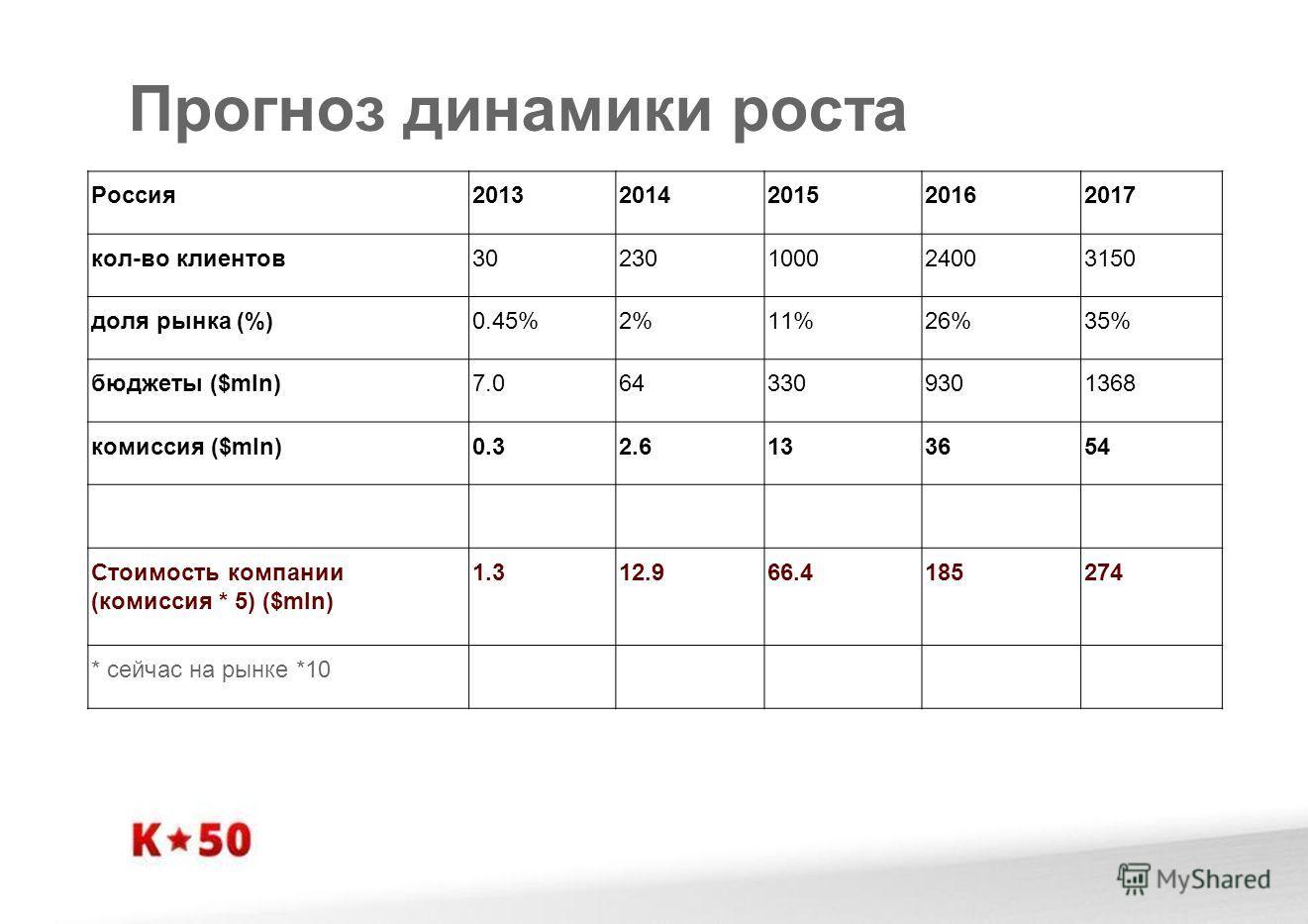 Прогноз динамики роста Россия20132014201520162017 кол-во клиентов30230100024003150 доля рынка (%)0.45%2%11%26%35% бюджеты ($mln)7.0643309301368 комиссия ($mln)0.32.6133654 Стоимость компании (комиссия * 5) ($mln) 1.312.966.4185274 * сейчас на рынке *