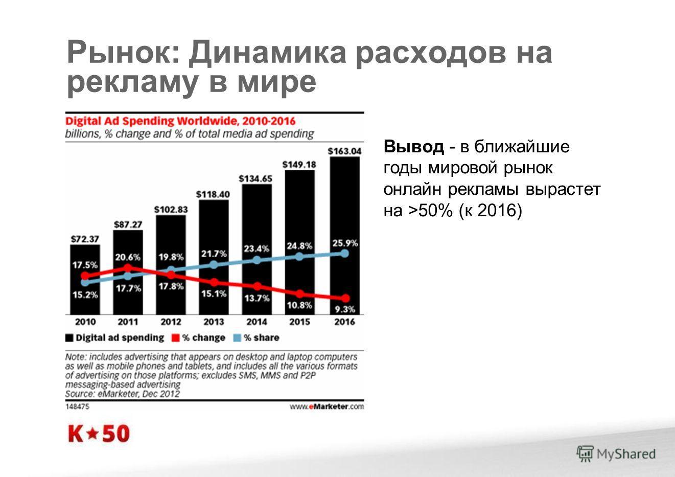 Рынок: Динамика расходов на рекламу в мире Вывод - в ближайшие годы мировой рынок онлайн рекламы вырастет на >50% (к 2016)