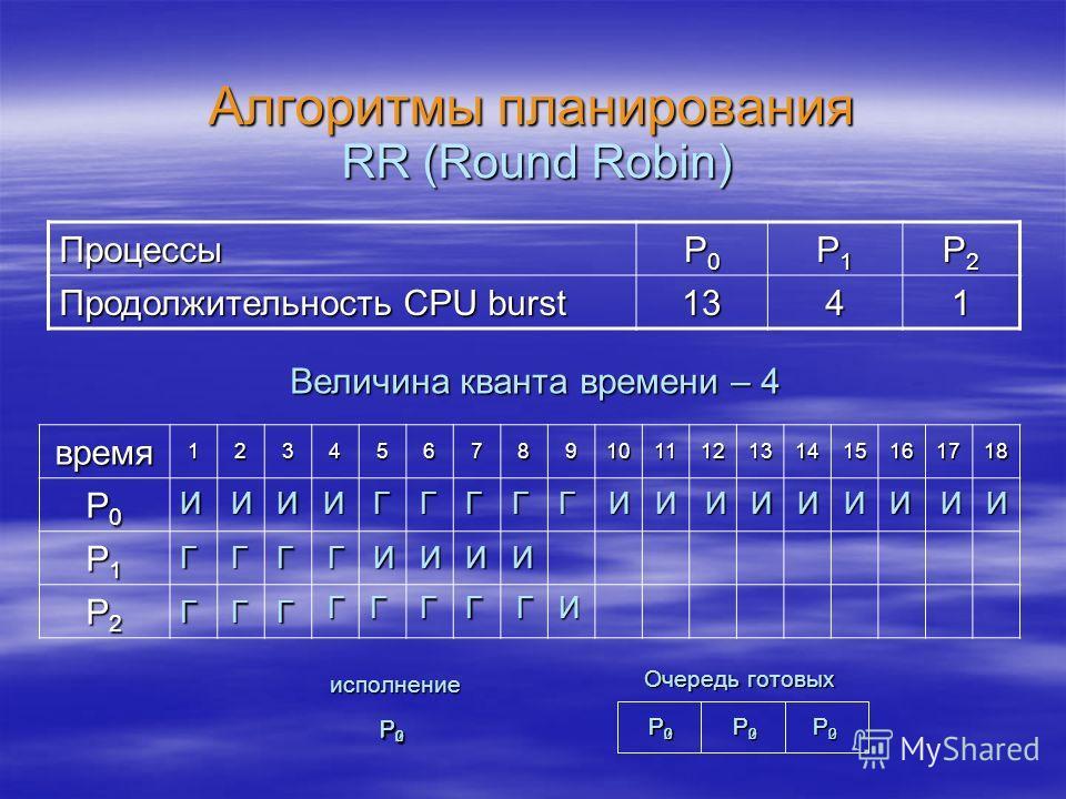 Алгоритмы планирования Процессы P0P0P0P0 P1P1P1P1 P2P2P2P2 Продолжительность CPU burst 1341 RR (Round Robin) время123456789101112131415161718 P0P0P0P0 P1P1P1P1 P2P2P2P2 Величина кванта времени – 4 ИИИИ ГГ ГГ ГГГ Г P0P0P0P0 P1P1P1P1 P2P2P2P2 Очередь г