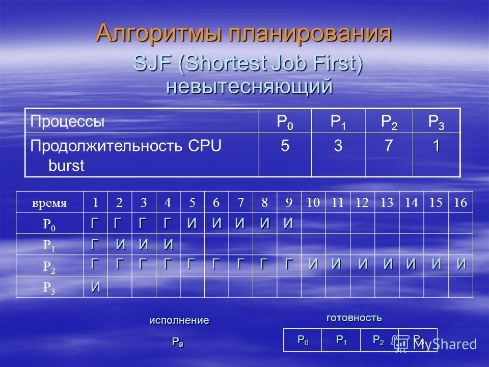 Алгоритмы планирования SJF (Shortest Job First) ПроцессыP0P0 P1P1 P2P2 P3P3 Продолжительность CPU burst 5371 невытесняющий время12345678910111213141516 P0P0 P1P1 P2P2 P3P3 И Г Г Г ИИИ ГГГ ГГГИИИИИ ГГ Г ГГ И ИИИИИИ P0P0P0P0 P1P1P1P1 P2P2P2P2 готовност