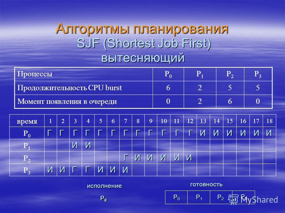 Алгоритмы планирования ПроцессыP0P0 P1P1 P2P2 P3P3 Продолжительность CPU burst6255 Момент появления в очереди0260 SJF (Shortest Job First) вытесняющий И Г P0P0P0P0 P1P1P1P1 P2P2P2P2 готовность P3P3P3P3 исполнение P3P3P3P3 P1P1P1P1 P0P0P0P0 P2P2P2P2 в