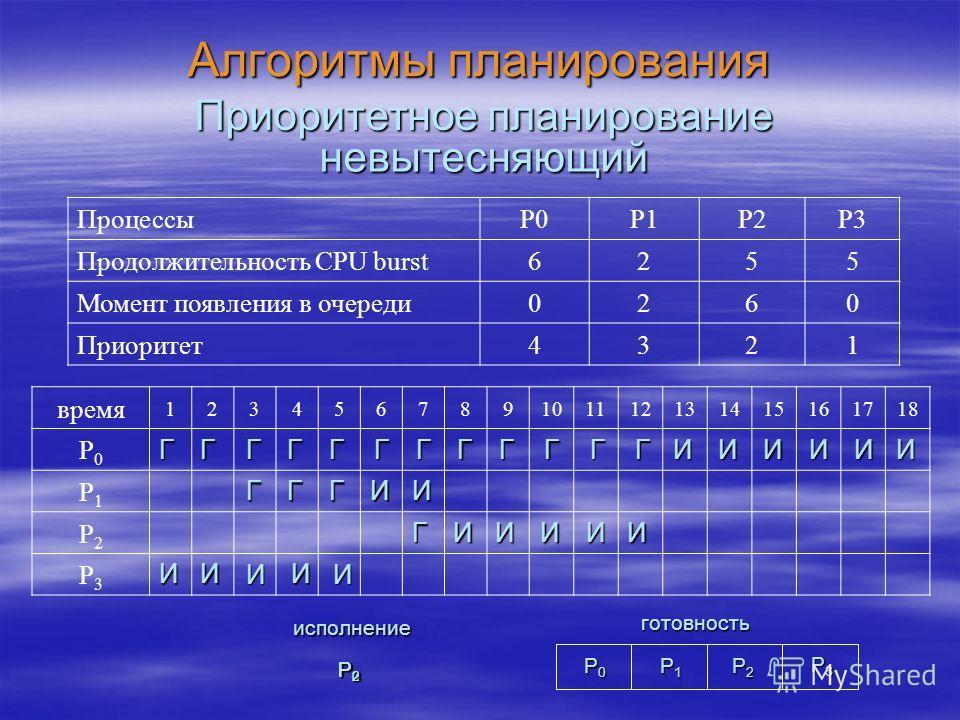 Алгоритмы планирования время 123456789101112131415161718 P0P0 P1P1 P2P2 P3P3 Приоритетное планирование невытесняющий И Г P0P0P0P0 P1P1P1P1 P2P2P2P2 готовность P3P3P3P3 исполнение P3P3P3P3 P1P1P1P1 P0P0P0P0 P2P2P2P2 Г И И И ГГ И И ГГ И Г ИИИИИ ГГГГГИИ