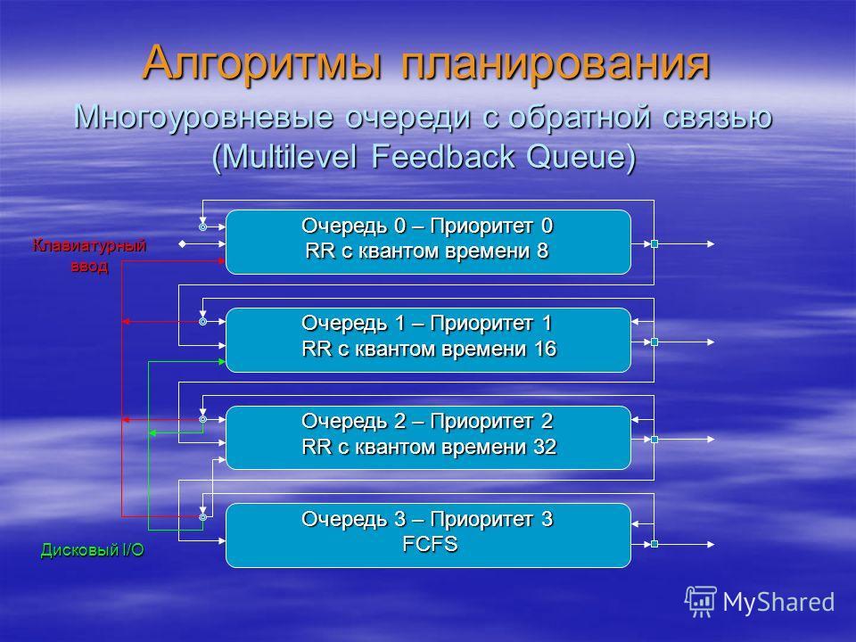 Алгоритмы планирования Многоуровневые очереди с обратной связью (Multilevel Feedback Queue) Очередь 0 – Приоритет 0 Очередь 1 – Приоритет 1 Очередь 2 – Приоритет 2 Очередь 3 – Приоритет 3 RR с квантом времени 8 RR с квантом времени 16 RR с квантом вр