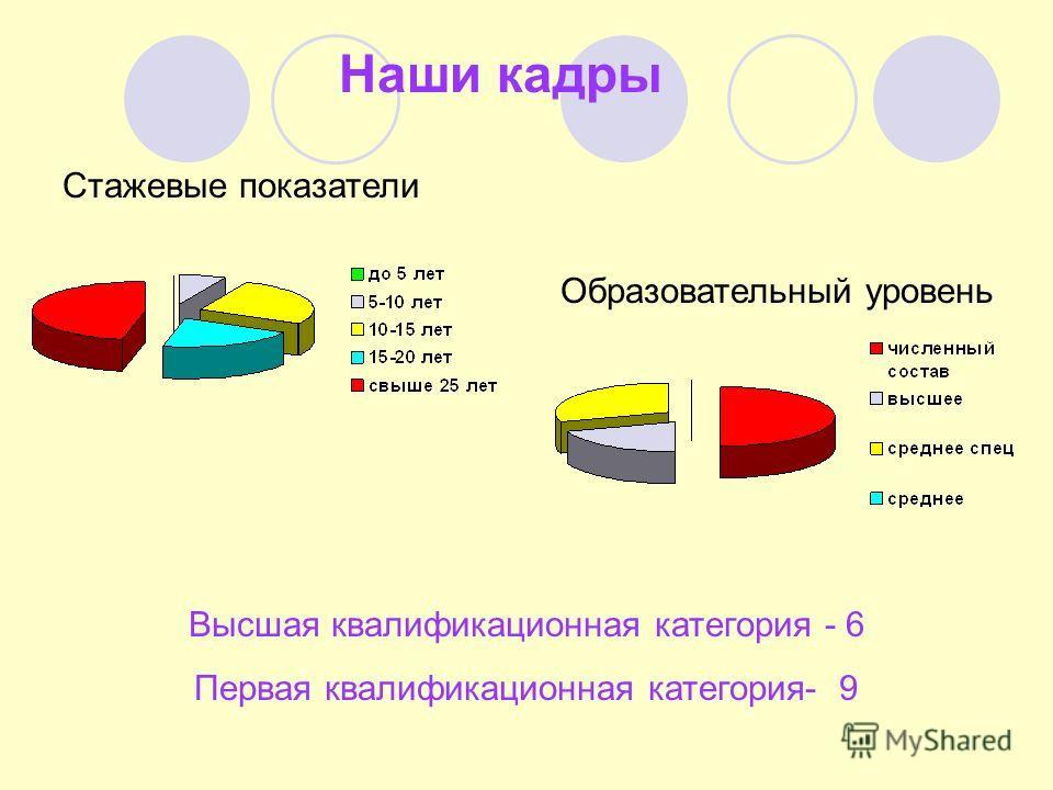 Наши кадры Стажевые показатели Образовательный уровень Высшая квалификационная категория - 6 Первая квалификационная категория- 9